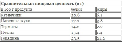 http://russian7.ru/wp-content/uploads/2014/04/насеки.jpg