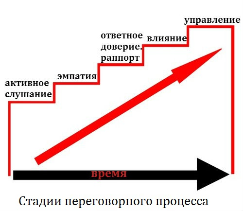 http://russian7.ru/wp-content/uploads/2014/04/hostage-negotiation1.jpg