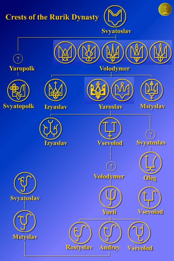 Личные знаки князей дома Рюриковичей