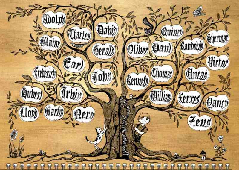 фамилии на разных языках