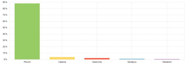 Русская Семерка — география — Яндекс Метрика